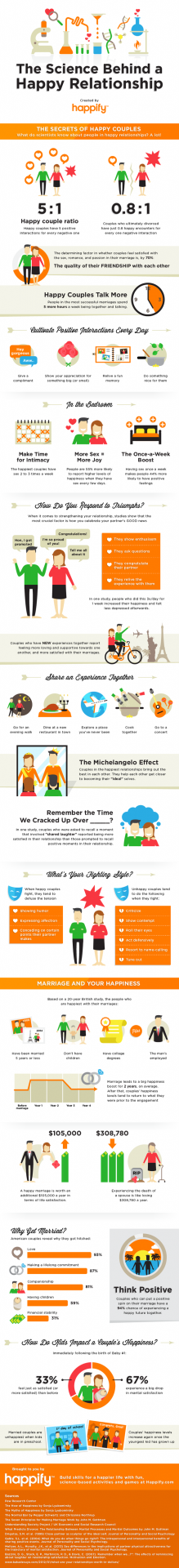 Happy Marriages Infographic